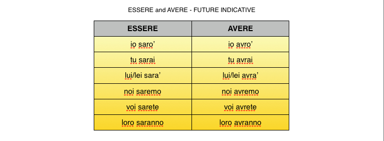 how to use italian verb piacere