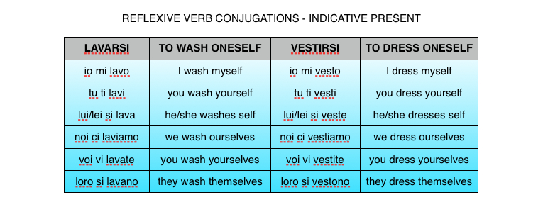 Notes On Reflexive Verbs